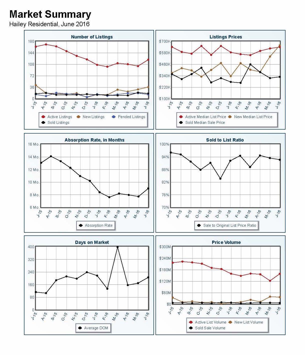 Hailey Market Summary Report | flexmls Web